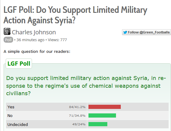 Poll on Syria