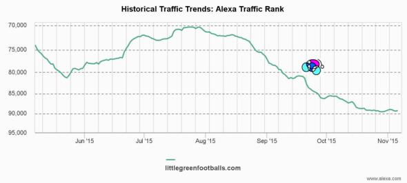 Alexa 151107 Stats 2