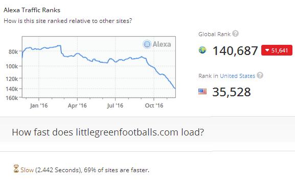 161122-little-green-footballs-alexa-stats