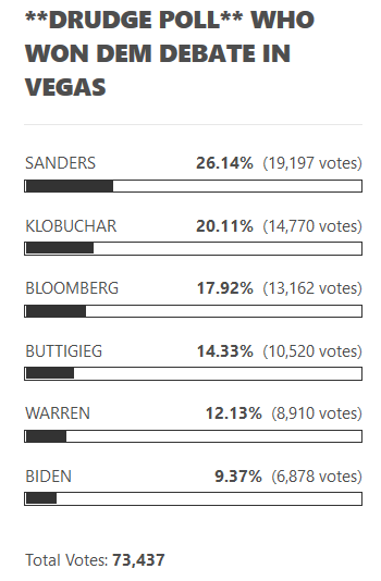 2020-02-19 DRUDGE REPORT 2020 POLL 9.45PM